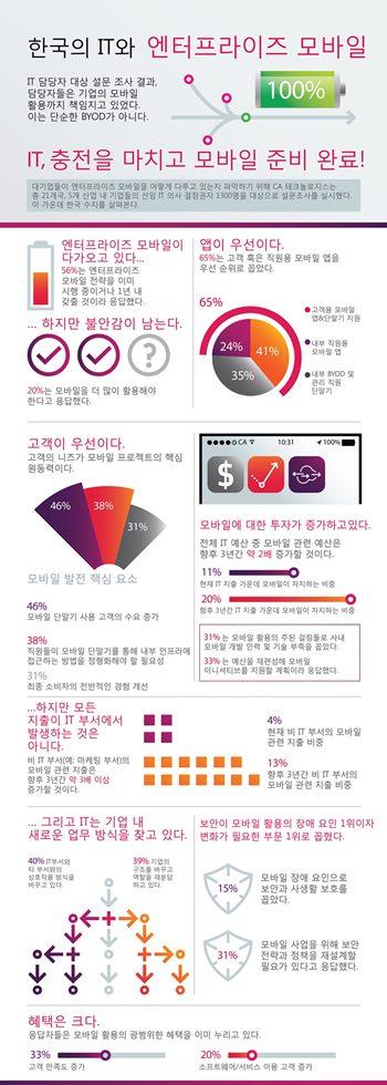 [TechBrief]한국기업, 모바일 활용해 고객 만족도 33% 향상 - 데일리그리드